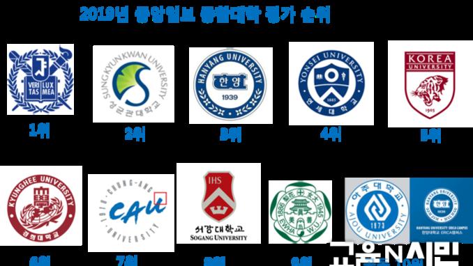 국내 10위권 대학중 국립대는 서울대 한 곳만 선정... 나머지 9개 대학은 사립대로 밝혀져...